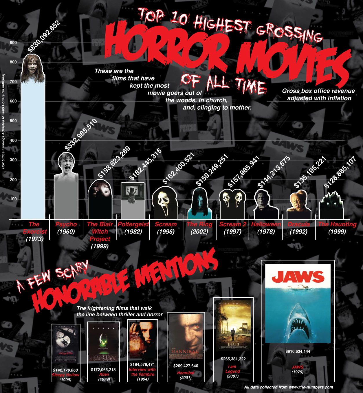 Top 10 highest grossing movies of all time mary mac attack